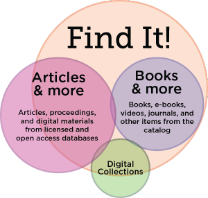"Venn Diagram labeled ""Find It!"" explains visually that Find it! contains all of our catalog items, and most of our digital collections and articles that are digitally licensed from databases"